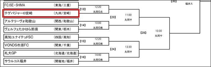 全国社会人サッカー選手権大会組み合わせ表(拡大図)