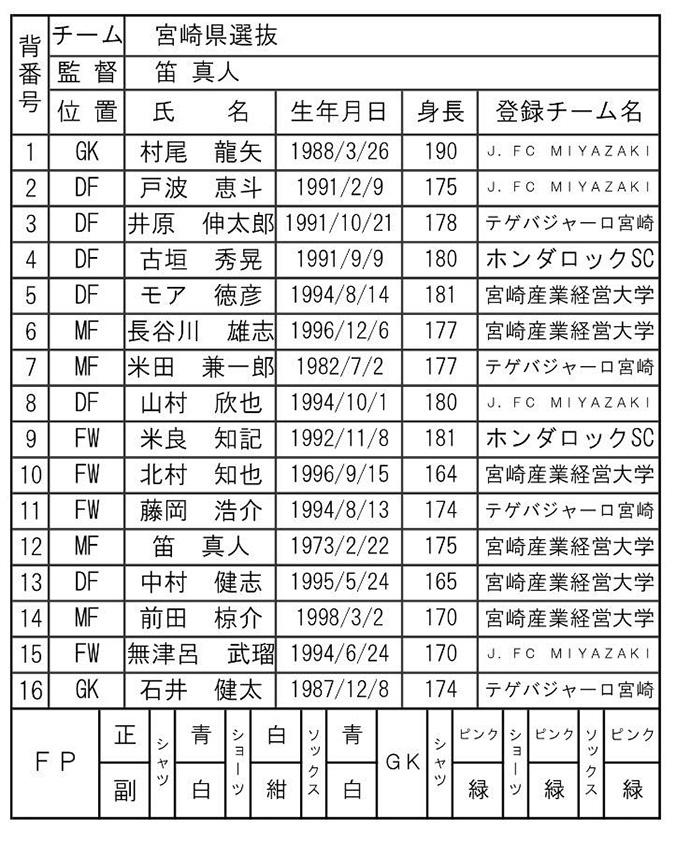 宮崎県成年男子サッカー選抜メンバー一覧