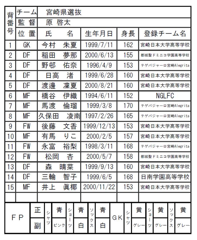 宮崎県女子サッカー選抜メンバー一覧