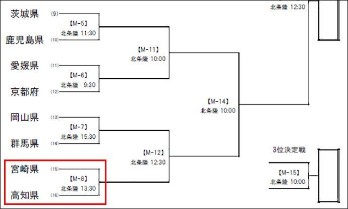 第72回国民体育大会の組み合わせ(拡大図)