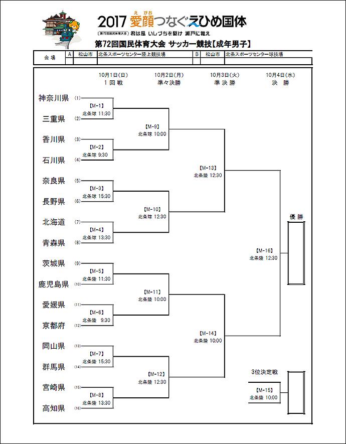 第72回国民体育大会の組み合わせ表