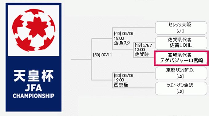 トーナメント表(テゲバジャーロ宮崎)