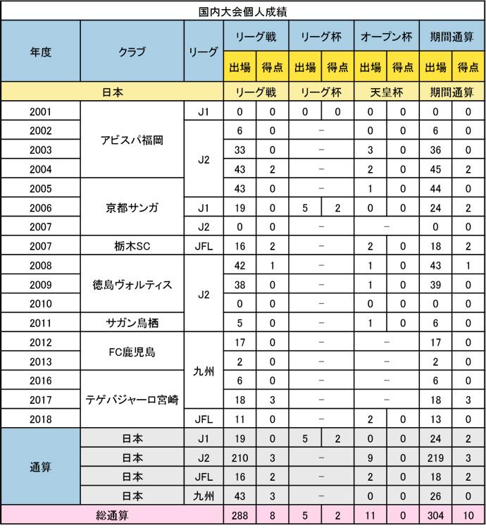 米田選手:出場記録
