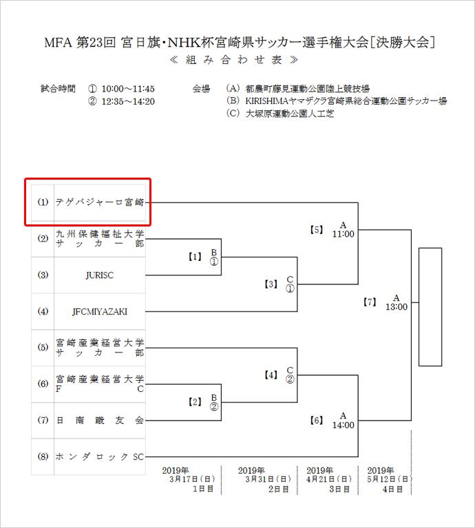 第23回 宮日旗・NHK杯宮崎県サッカー選手権大会(天皇杯地区予選)