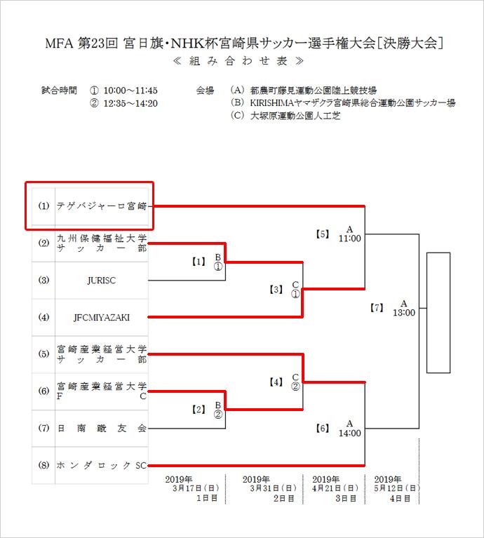 宮日旗・NHK杯宮崎県サッカー選手権大会 トーナメント
