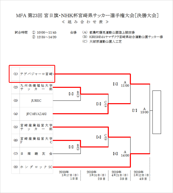 5/12:宮日旗・NHK杯宮崎県サッカー選手権大会 トーナメント