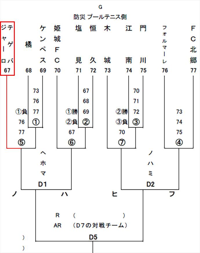 テゲバトーナメント表拡大図